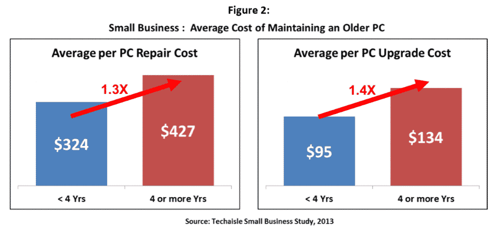 Average Cost of Maintaining and Older PC