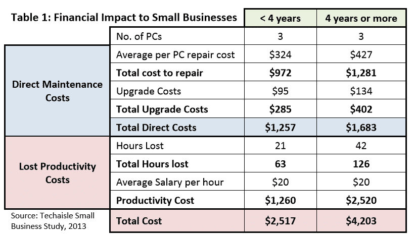Financial Impact of Older PCs to Small Businesses