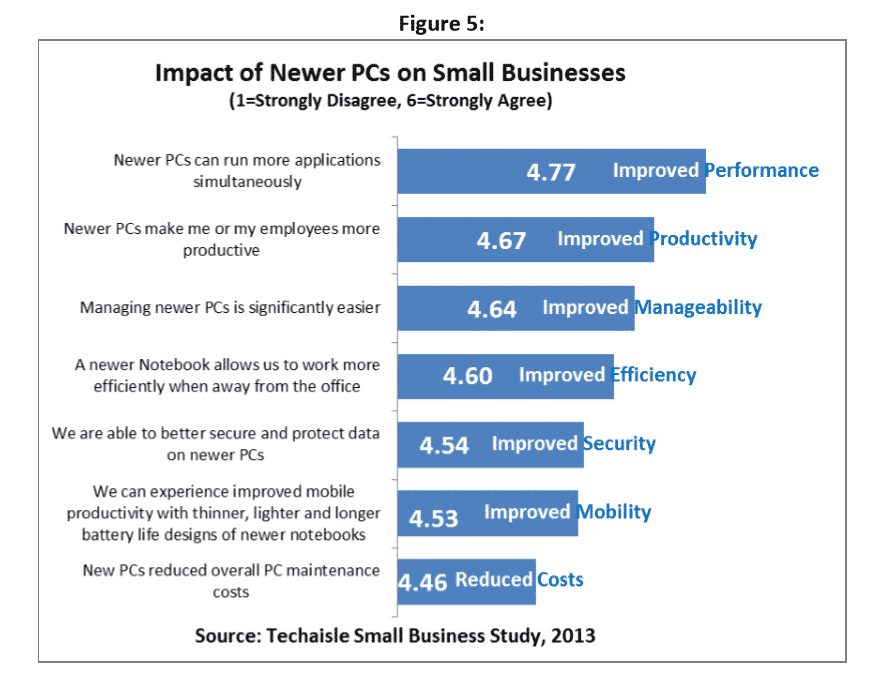 Impact of Newer PCs on Small Businesses