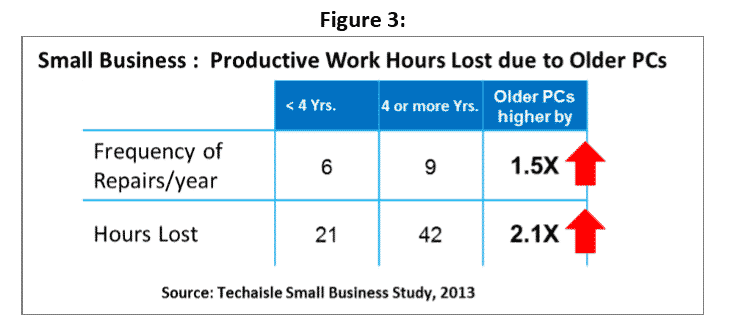 SMBs' Productive Work Hours Lost due to Older PCs