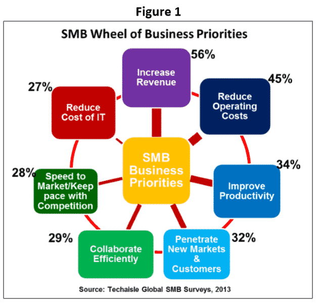 SMB Wheel of Business Priorities