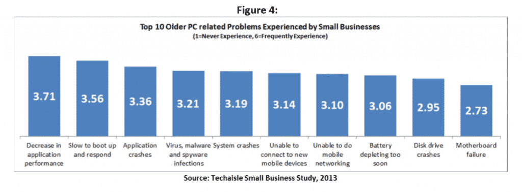 Top 10 Older PC related Problems Experienced by Small Businesses